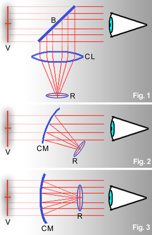 Reflector sight - Diagram of three types of reflector sights. The top uses a collimating lens (CL) and a beam splitter (B) to create a virtual image at infinity (V) of a reticle (R). The bottom two use half silvered curved mirrors (CM) as the collimating optics
