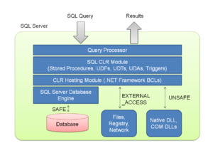 English: SQL CLR internal architecture diagram...