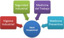 Salud Ocupacional Wikipedia La Enciclopedia Libre