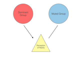 Muted group theory - Wikipedia