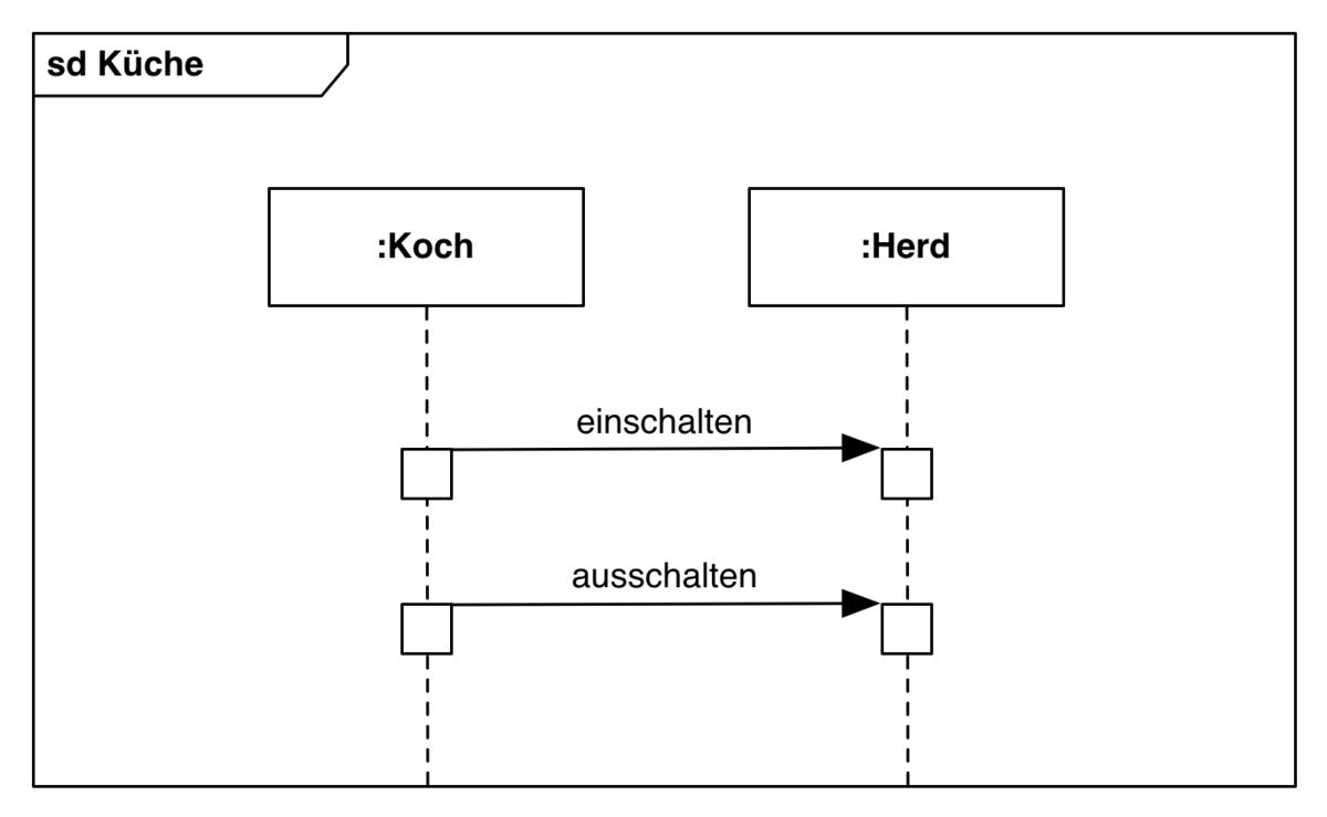 Sequenzdiagramm Uml Modellierung Der Wirtschaftsingenieur De 7