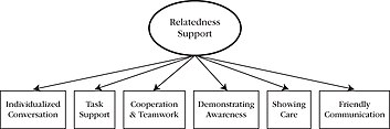 Six-Factor Model of Teacher-Provided Relatedness Support, involving individualised conversation, task support, cooperation & teamwork, demonstrating awareness, showing care and friendly communication.
