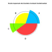Pie chart - Wikipedia