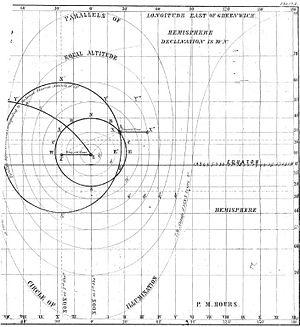 Circle of equal altitude - Image: Sumner circle of equal altitude