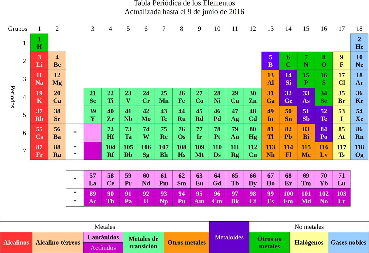 Filetabla peridica de los elementos 9jun2016g wikimedia commons filetabla peridica de los elementos 9jun2016g urtaz Choice Image