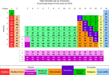 Webquest creator 2 tabla peridica moderna con 18 columnas urtaz Images