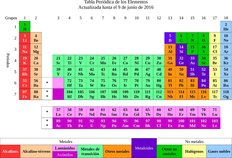 Archivotabla peridica de los elementos 9jun2016g wikipedia archivotabla peridica de los elementos 9jun2016g urtaz Image collections