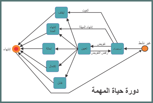 TasksLifeCycle Arabic.png