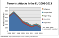 Terrorist Attacks in the EU by Affiliation Updated.png