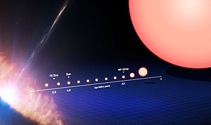 Red giant - This image tracks the life of a Sun-like star, from its birth on the left side of the frame to its evolution into a red giant on the right after billions of years.