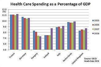 Healthcare in the Netherlands - Total health spending as a percentage of GDP for the Netherlands compared with several other European nations from 2005 to 2008
