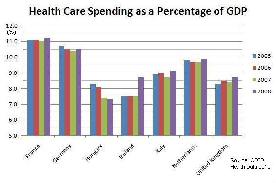 Total health expenditure as a Percentage of GDP (2005-2008)