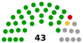 Transnistrian Supreme Council diagram 2016.png