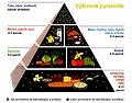 USDA Food Pyramid SK.jpg