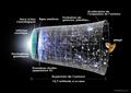Universe Expansion Timeline (fr).png