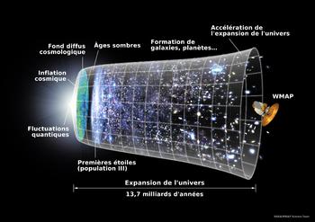 Comment faire pour obtenir de l'aide de l'univers dans EXERCICES DEVELOPPEMENT 350px-Universe_Expansion_Timeline_%28fr%29