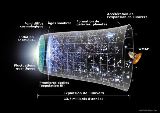Le scénario de l'expansion de l'Univers depuis le Big Bang jusqu'à nos jours