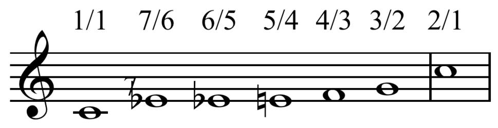 Vietnamese scale of harmonics on C