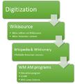 WM AM digitization program logic model.png