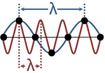 A wave on a line of atoms can be interpreted according to a variety of wavelengths. Wavelength indeterminacy.JPG