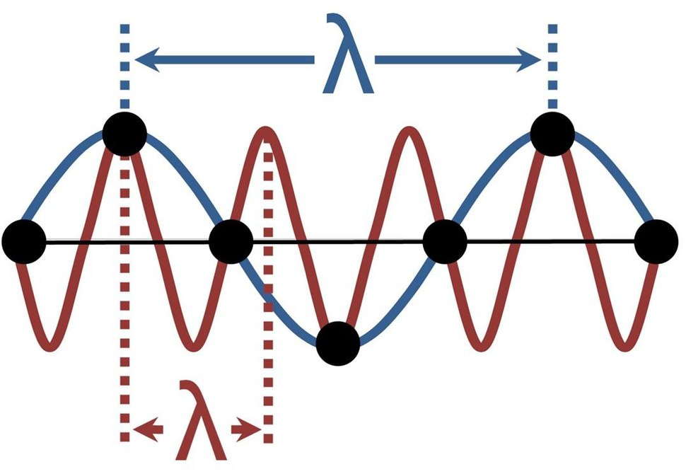 Wavelength indeterminacy