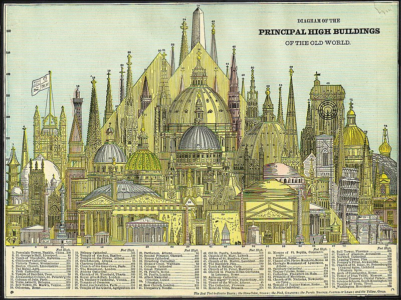 Dosya:Worlds tallest buildings, 1884.jpg