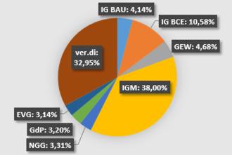 German Trade Union Confederation - DGB-Mitgliederstruktur 2016