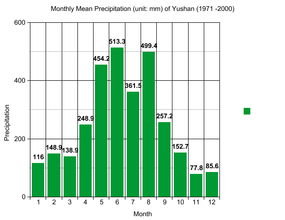 Monthly mean precipitation on Yushan.