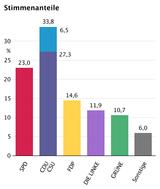 Na eleição federal de 27 de setembro, os partidos da União e o FDP juntos alcançaram a maioria necessária para a formação da coalizão negro-amarela, desejada por ambos os lados.