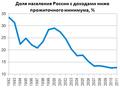 Доля населения России с денежными доходами ниже прожиточного минимума в 1992—2011 годах (статистика).png