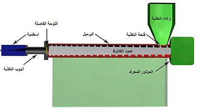 3d animation process flow diagram