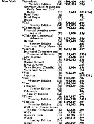 The New York Globe - Circulation figures for New York City newspapers appearing in Editor & Publisher in 1919.  The Globes circulation was 179,906.