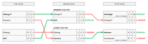 2016–17 Danish Superliga - Image: 2016 17 Danish Superliga relegation play offs