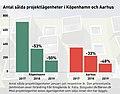 20190912 ras i antalet salda projektlagenheter i Danmark (48721066807).jpg