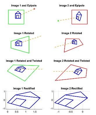 Image rectification - Set of 2D images from example. The original images are taken from different perspectives (row 1). Using systematic transformations from the example (rows 2 and 3), we are able to transform both images such that corresponding points are on the same horizontal scan lines (row 4).