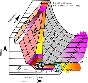Phase diagram - Image: 3D representation of several phases of water