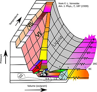 Ice - An alternative formulation of the phase diagram for certain ices and other phases of water