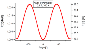 Magnetoresistance - The resistance of a thin Permalloy film is shown here as a function of the angle of an applied external field.
