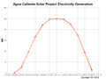 Agua Caliente Solar Project Electricity Generation-2012-10-26.png