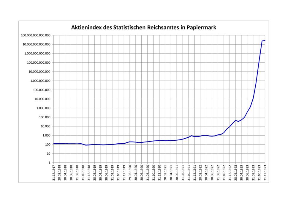 Aktienindex des Statistischen Reichsamtes in Papiermark