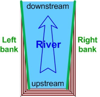 Bank (geography) - Diagram of a river's left and right banks