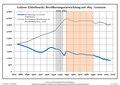 Bevölkerungsentwicklung Golzow (Oderbruch).pdf
