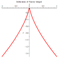 Bifurcation of Pearcey Integral.png