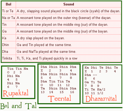 Carnatic Music Theory Download