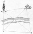 Bovier-Lapierre - Traité élémentaire de trigonométrie rectiligne 1868, illust p072.png
