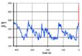 CO2-417k-hu.png