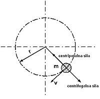 Centrifugalna sila2.jpg
