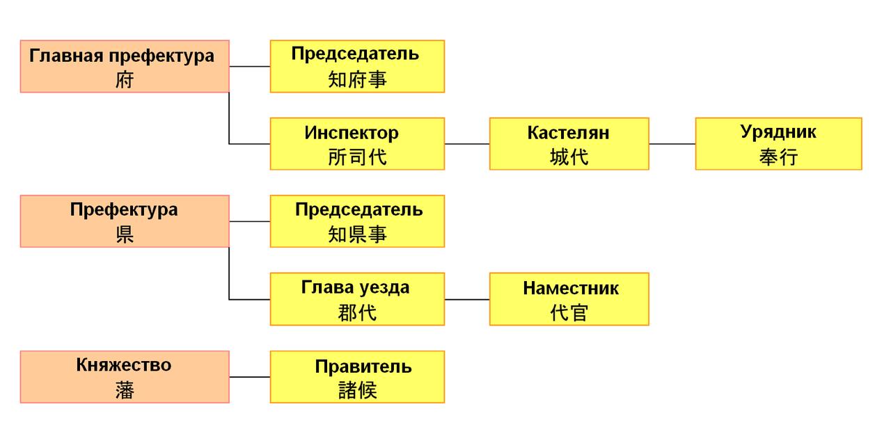 1280px-Chih%C5%8Dkan_%D1%80%D0%B5%D0%B3%D0%B8%D0%BE%D0%BD%D1%8B_1868.png
