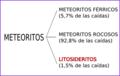 Clasificación meteoritos.png