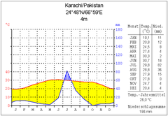 Climate karachi.png
